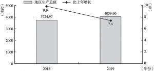 图1 2018~2019年贵阳市地区生产总值及增长速度