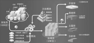 图2 疫情综合基础数据库数据处理流程