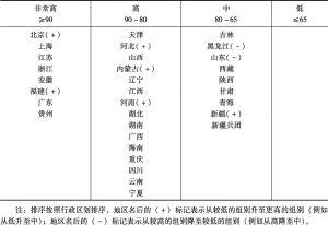 表3 省级政府网上政务服务能力水平分布