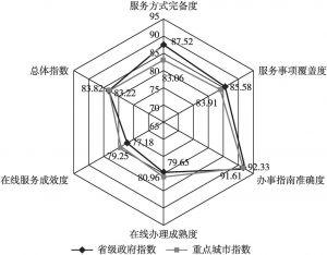 图3 省级政府网上政务服务能力一级指标指数