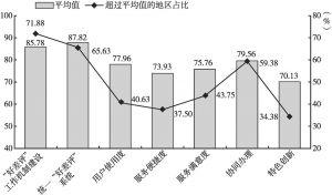 图4 省级政府在线服务成效度二级指标指数平均值