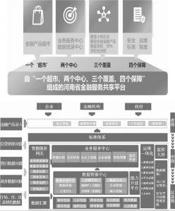 图6 河南省金融服务共享平台构成