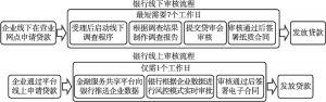 """图7 河南省金融服务共享平台""""310""""线上贷款模式"""