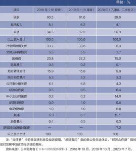表3 日本财政收入、支出预算构成