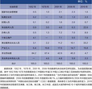 表5 1952~2019年中国社会阶层结构变迁