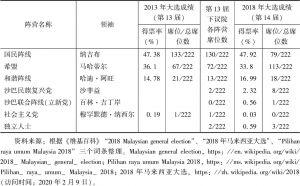 表1 马来西亚第13、14届大选国会下议院各政党席位对比