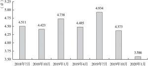 图1 2018年6月~2019年12月马来西亚实际GDP增长率