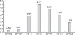 图9 2018年7月~2020年1月马来西亚经常账户余额(2020年4月4日更新)