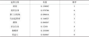 表3 慈善组织信息公开的监管主体熵权表