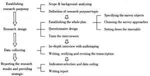 Figure 1 The research phases & process