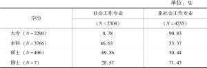 表3 社会工作者的受教育水平