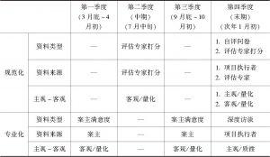 表1 资料收集时间点及资料类型
