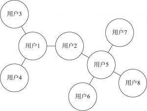 图5-1 映客直播社群关系示意