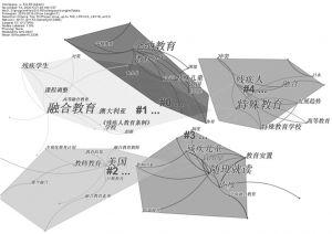 图4 关键词共现网络聚类图谱