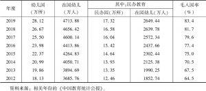 表1 2012~2019年全国幼儿园基本情况