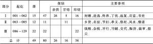 表1 《直隶册结款式》收录文书款式分类表