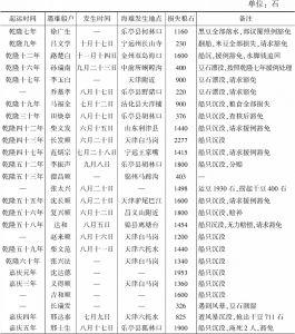 """表4-8 奉天""""运通米豆""""时所发生的海难统计"""