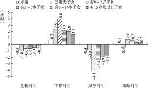 图2 男女在各项时间上的差异随生命历程的变化