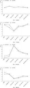 图5 不同教育程度女性的各项时间随生命历程的变化