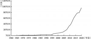 图5 1960~2020年中国人均GDP