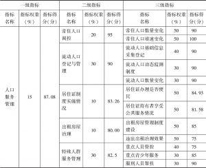 表2 人口服务管理总体评估结果