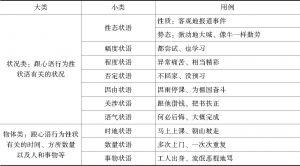 表1-1 邢福义先生对状语的分类