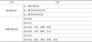 表1-2 齐沪扬先生对状语的分类