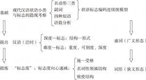 图1-1 本书写作思路和结构归纳