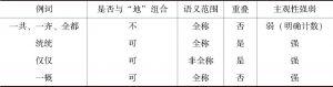 """表3-1 例词、是否与""""地""""组合、语义范围、重叠及主观性强弱统计"""