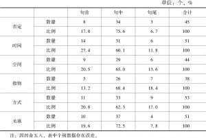 表4-3 叙事语体中各状语小类的分布