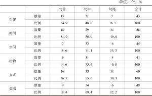 表4-4 对话语体中各状语小类的分布