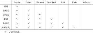 表6-5 Foley对修饰标志在南岛语系语言中的分布统计