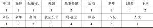 表7-2 句法块数计算示例