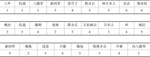 表7-4 虚词的使用对降低文本处理难度的影响(汉语)
