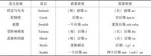 表8-1 (617)—(622)的语义与词缀之间的关联