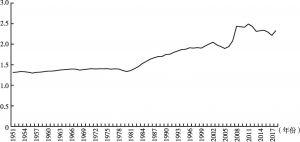 图7 1951~2018年美国金融资产价值与物质资产价值比例的变化情况