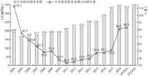 图36 2004~2019年阿根廷债务规模及其占GDP比重