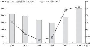 图17 2013~2018年中巴货物双边贸易额