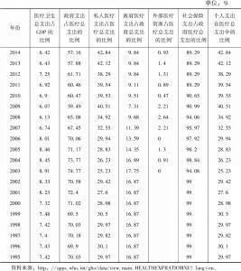 表8-2 黑山卫生总费用相关指标