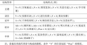 表1-1 搭配的结构类型
