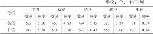 表4-2 中介语搭配数量和频率分布