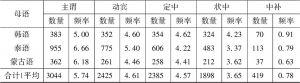 表4-2 中介语搭配数量和频率分布-续表