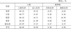 表4-5 主谓搭配中主语成分的分布