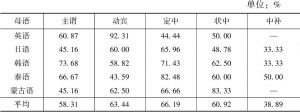 表4-14 有相同语素的近义词偏误占近义词偏误的比例