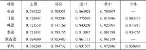 表4-15 目标搭配和偏误搭配中近义词的语义相似度分布