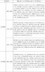 表4-19 两种语体通用的搭配-续表1