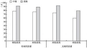 图5-3 近义词搭配测试的正确率分布