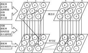 图6-3 相关因素在搭配习得和加工中的作用机制