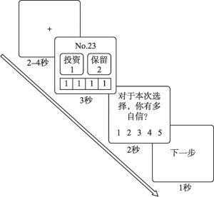 图8-1 实验流程