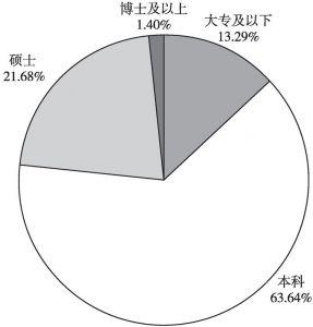 图4 教育程度分布情况